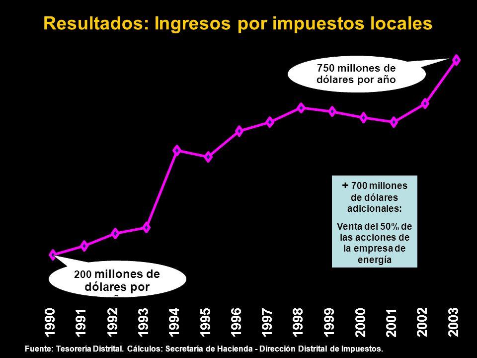 Fuente: Tesorería Distrital. Cálculos: Secretaría de Hacienda - Dirección Distrital de Impuestos. Resultados: Ingresos por impuestos locales 199019911