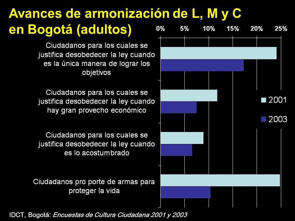 IDCT, Bogotá: Encuestas de Cultura Ciudadana 2001 y 2003 Avances de armonización de L, M y C en Bogotá (adultos)