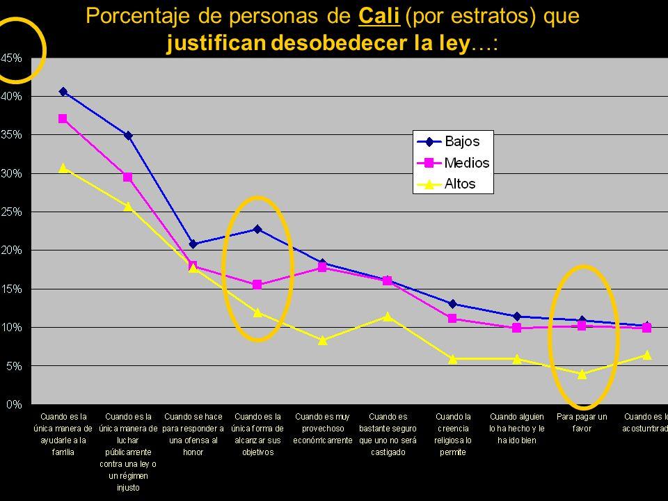 Porcentaje de personas de Cali (por estratos) que justifican desobedecer la ley…:
