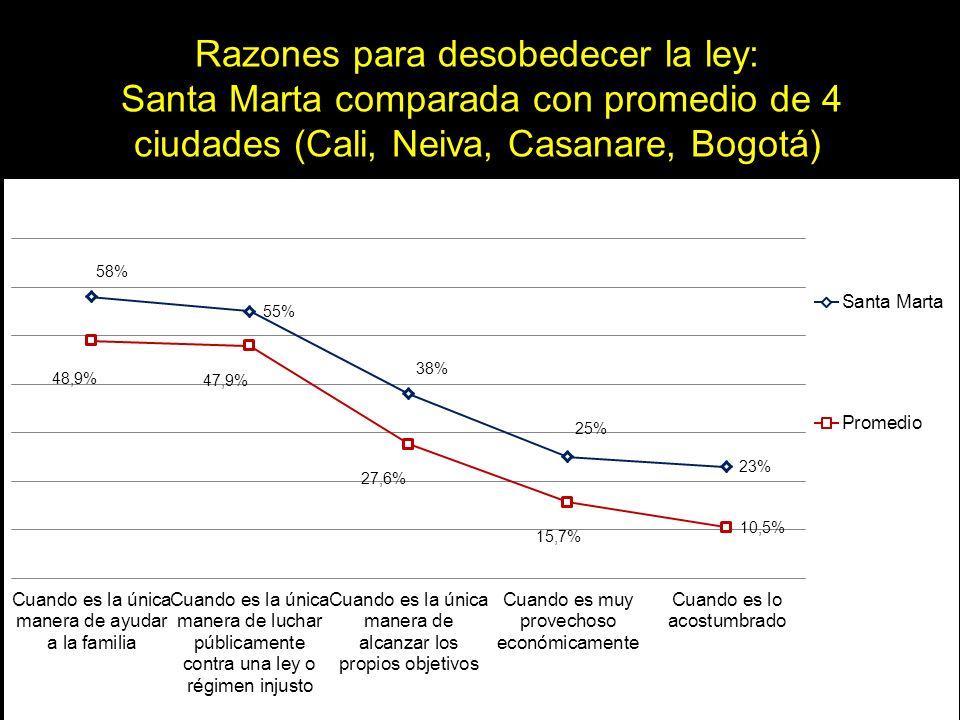 Razones para desobedecer la ley: Santa Marta comparada con promedio de 4 ciudades (Cali, Neiva, Casanare, Bogotá)