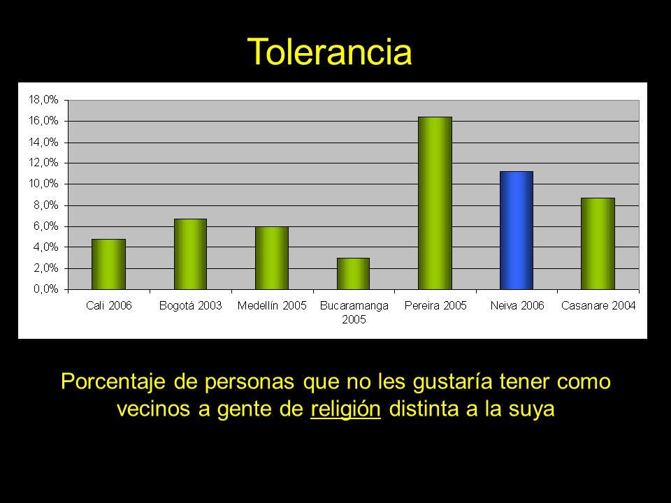 Tolerancia Porcentaje de personas que no les gustaría tener como vecinos a gente de religión distinta a la suya