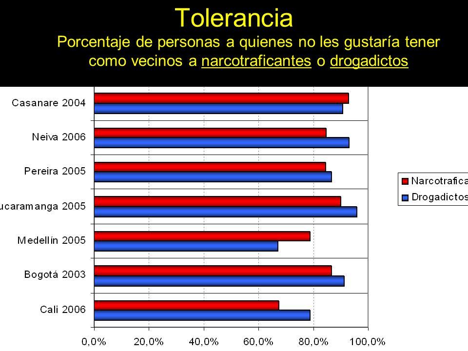 Tolerancia Porcentaje de personas a quienes no les gustaría tener como vecinos a narcotraficantes o drogadictos