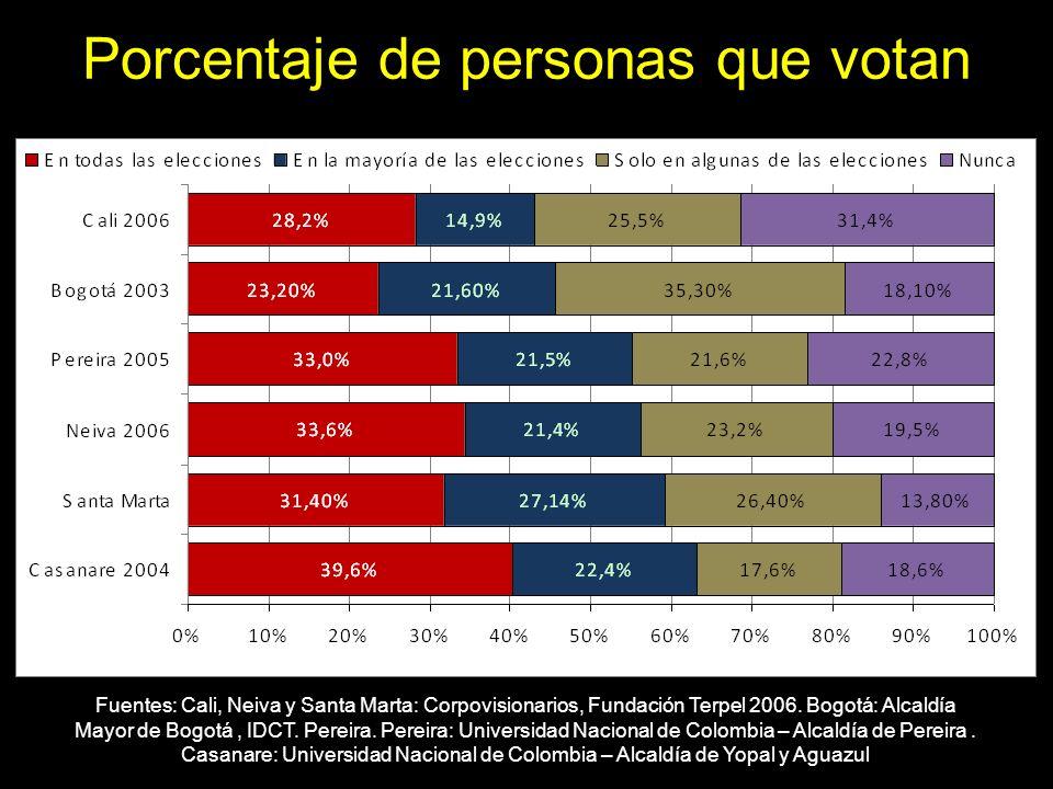 Porcentaje de personas que votan Fuentes: Cali, Neiva y Santa Marta: Corpovisionarios, Fundación Terpel 2006. Bogotá: Alcaldía Mayor de Bogotá, IDCT.