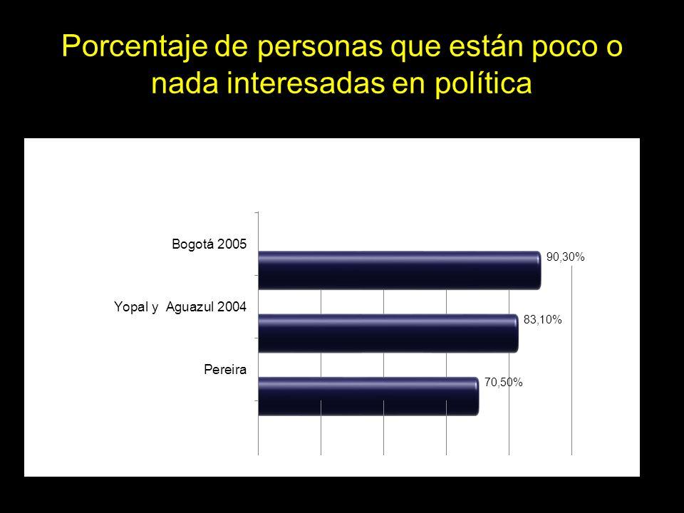 Porcentaje de personas que están poco o nada interesadas en política