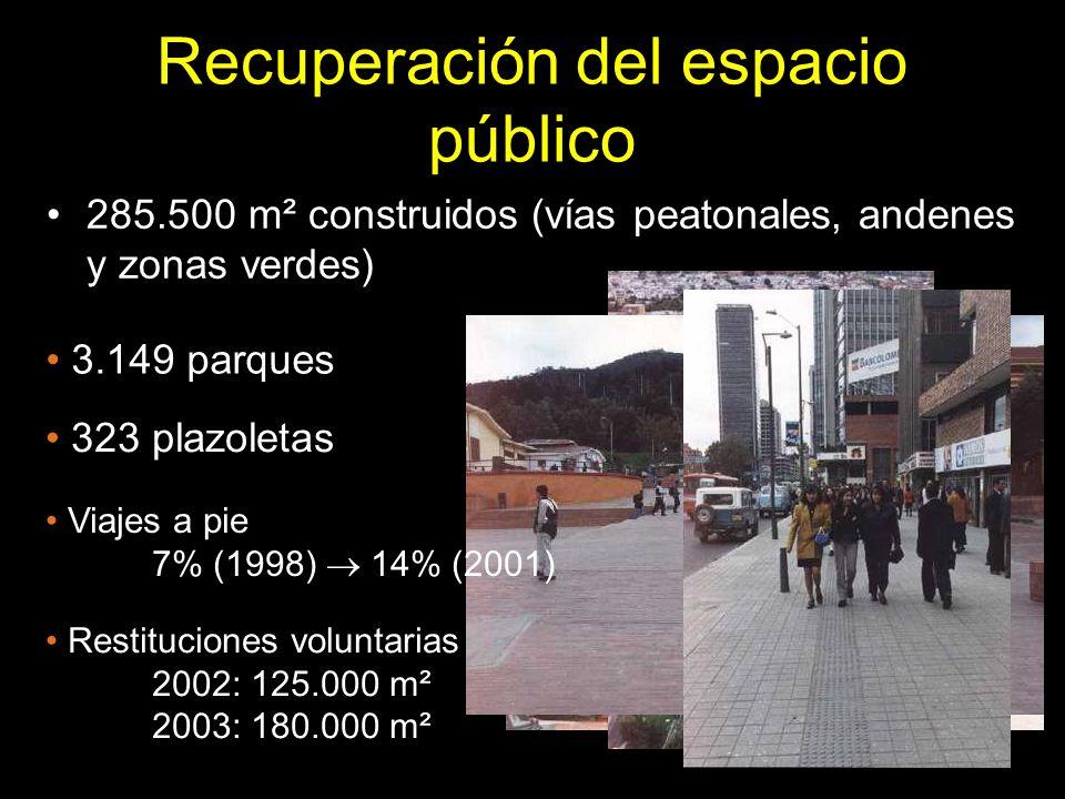 285.500 m² construidos (vías peatonales, andenes y zonas verdes) Recuperación del espacio público 3.149 parques 323 plazoletas Viajes a pie 7% (1998)