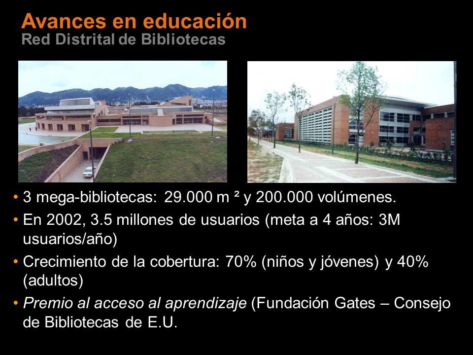 3 mega-bibliotecas: 29.000 m ² y 200.000 volúmenes. En 2002, 3.5 millones de usuarios (meta a 4 años: 3M usuarios/año) Crecimiento de la cobertura: 70