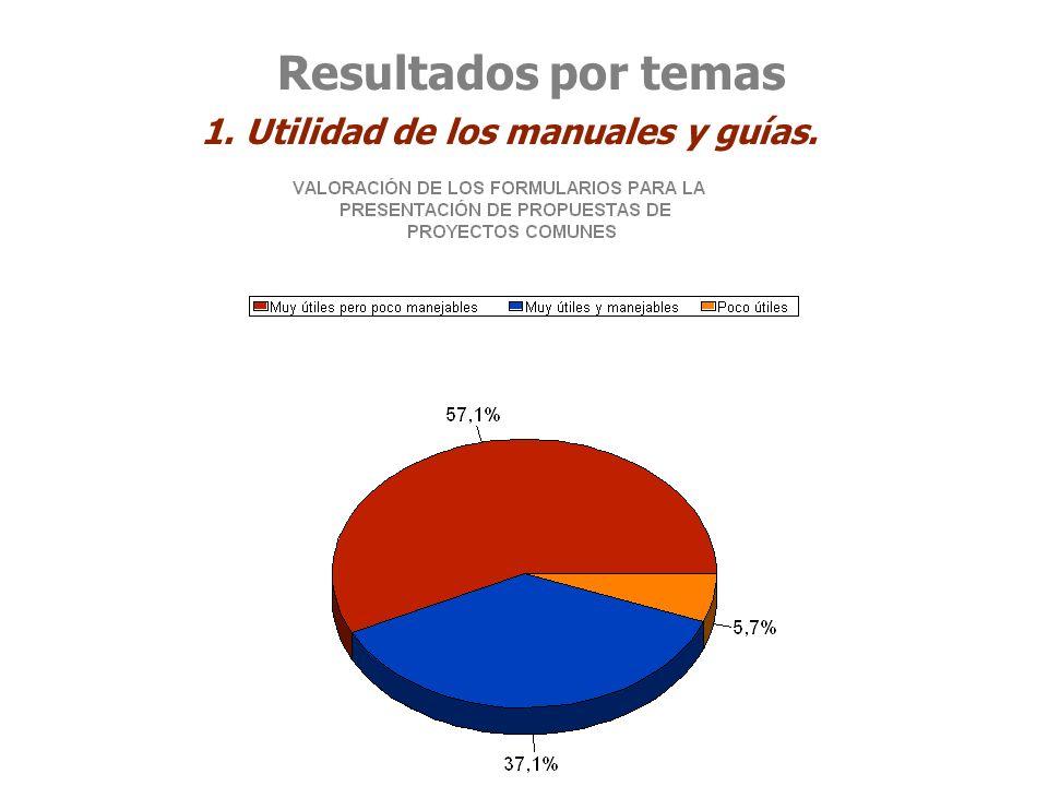 Resultados por temas 1. Utilidad de los manuales y guías.