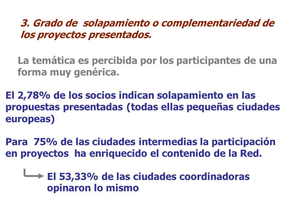 3. Grado de solapamiento o complementariedad de los proyectos presentados.
