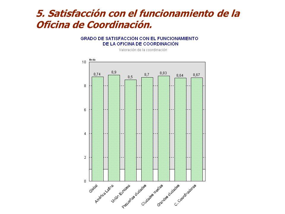 5. Satisfacción con el funcionamiento de la Oficina de Coordinación.
