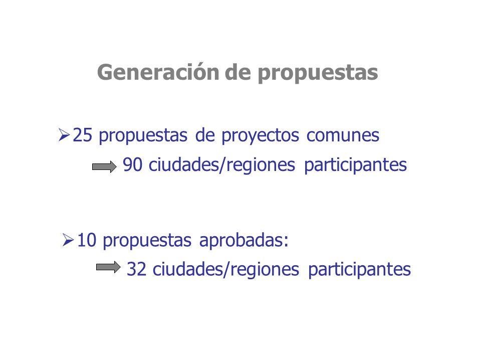 25 propuestas de proyectos comunes 90 ciudades/regiones participantes 10 propuestas aprobadas: 32 ciudades/regiones participantes Generación de propuestas