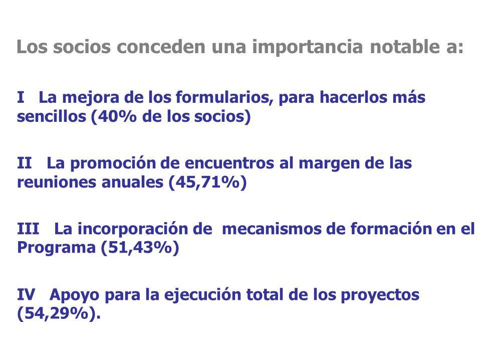 Los socios conceden una importancia notable a: I La mejora de los formularios, para hacerlos más sencillos (40% de los socios) II La promoción de encuentros al margen de las reuniones anuales (45,71%) III La incorporación de mecanismos de formación en el Programa (51,43%) IV Apoyo para la ejecución total de los proyectos (54,29%).