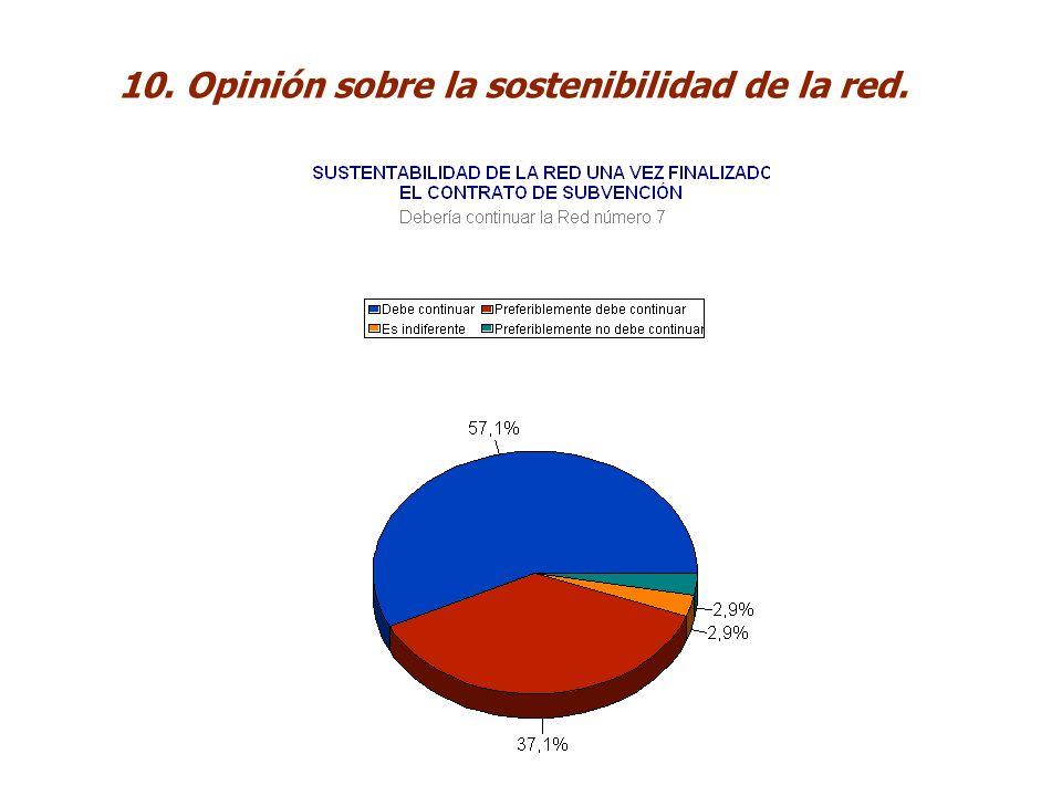 10. Opinión sobre la sostenibilidad de la red.