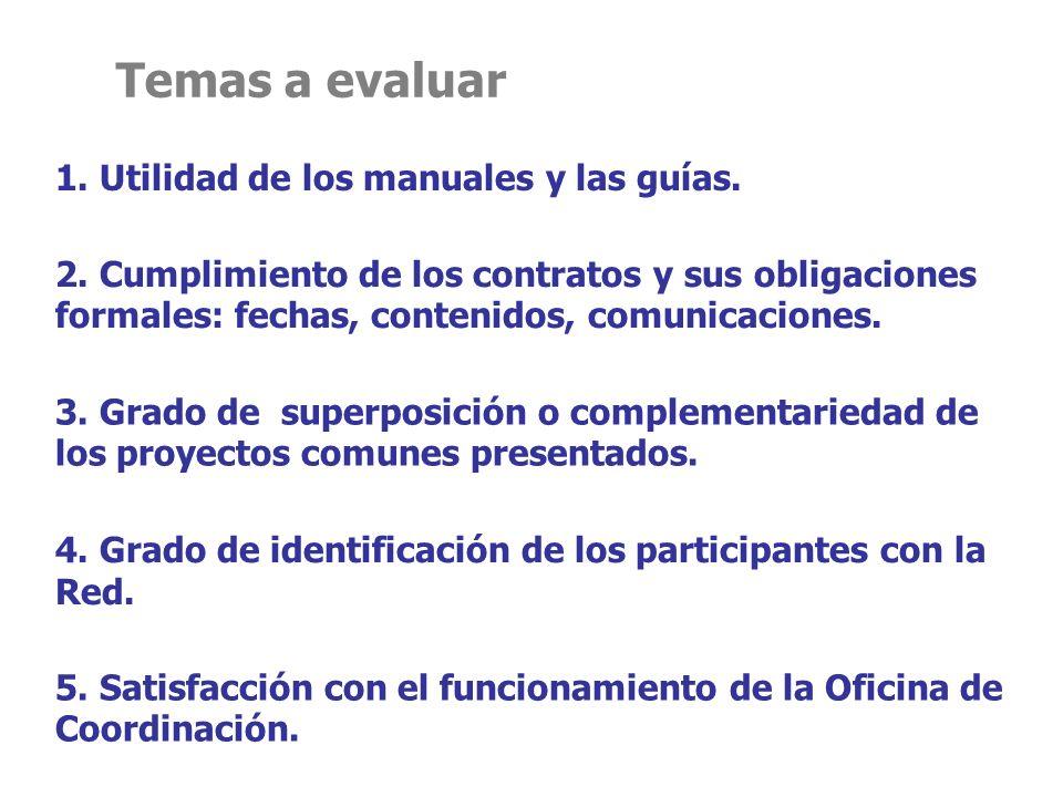 Temas a evaluar 1. Utilidad de los manuales y las guías.