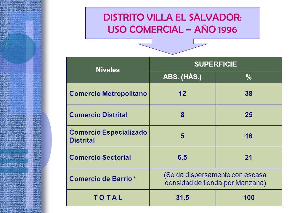 DISTRITO VILLA EL SALVADOR: USO INDUSTRIAL – AÑO 1996 DISTRITO VILLA EL SALVADOR: USO INDUSTRIAL – AÑO 1996 Area Uso Zona Superf.