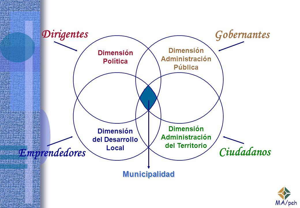 Dinámica de la Gestión Municipal Dimensión Política Dimensión Administración Pública Dimensión del Desarrollo Local Dimensión Administración del Territorio Municipalidad