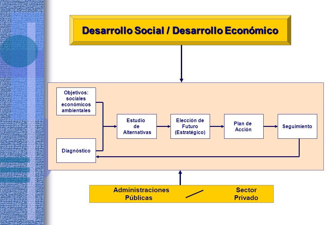 Municipalidad MA/ peh Dimensión Política Dirigentes Dimensión Administración Pública Gobernantes Dimensión del Desarrollo Local Emprendedores Dimensión Administración del Territorio Ciudadanos