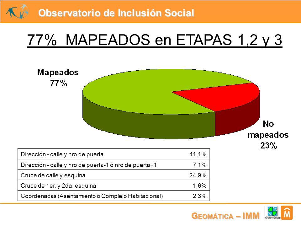 Observatorio de Inclusión Social G EOMÁTICA – IMM 77% MAPEADOS en ETAPAS 1,2 y 3 Dirección - calle y nro de puerta41,1% Dirección - calle y nro de puerta-1 ó nro de puerta+17,1% Cruce de calle y esquina24,9% Cruce de 1er.