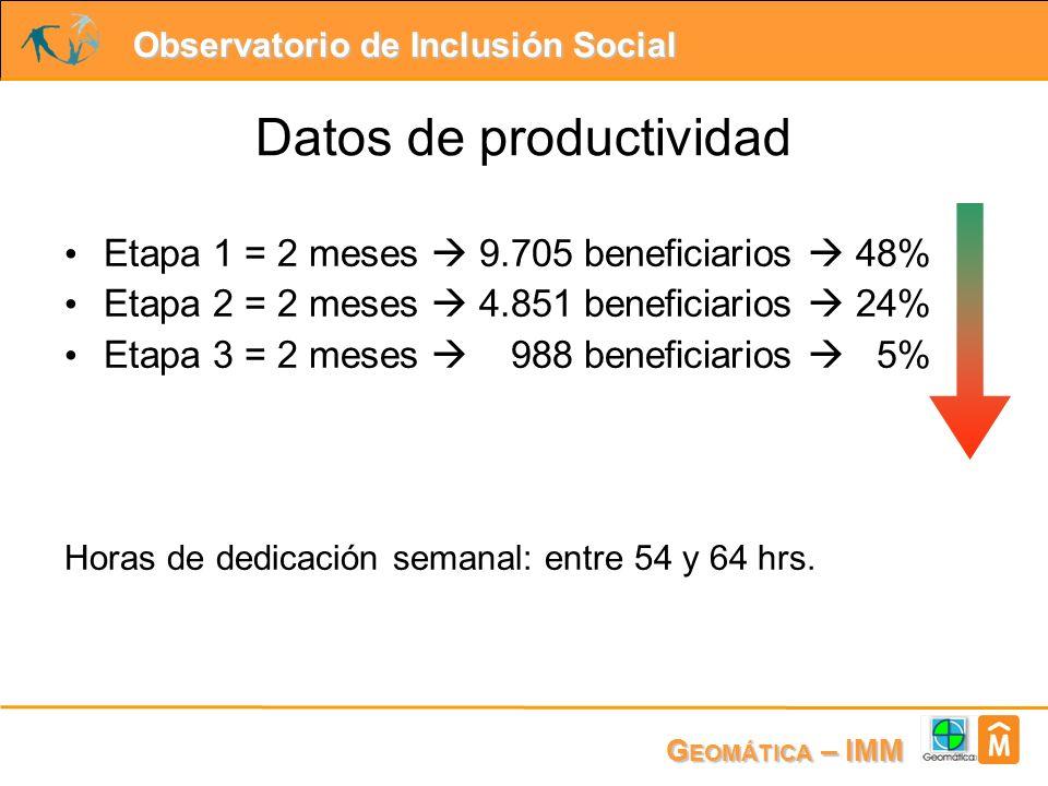 Observatorio de Inclusión Social G EOMÁTICA – IMM Datos de productividad Etapa 1 = 2 meses 9.705 beneficiarios 48% Etapa 2 = 2 meses 4.851 beneficiarios 24% Etapa 3 = 2 meses 988 beneficiarios 5% Horas de dedicación semanal: entre 54 y 64 hrs.