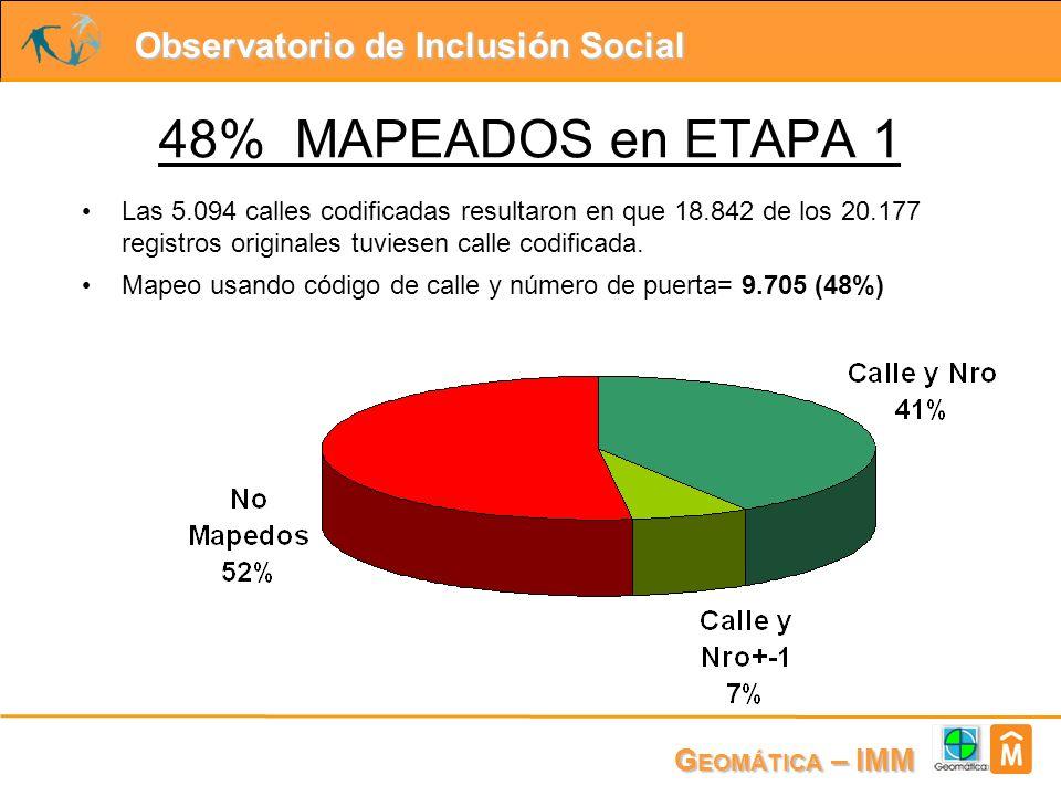 Observatorio de Inclusión Social G EOMÁTICA – IMM Las 5.094 calles codificadas resultaron en que 18.842 de los 20.177 registros originales tuviesen calle codificada.