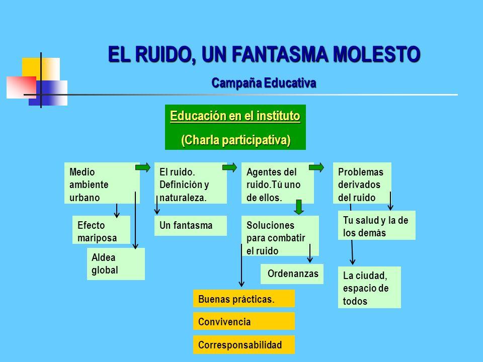 EL RUIDO, UN FANTASMA MOLESTO Campaña Educativa Educación en el instituto (Charla participativa) Aldea global Medio ambiente urbano Efecto mariposa El ruido.
