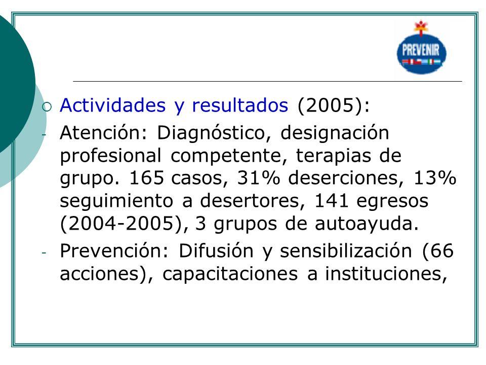 Actividades y resultados (2005): - Atención: Diagnóstico, designación profesional competente, terapias de grupo. 165 casos, 31% deserciones, 13% segui