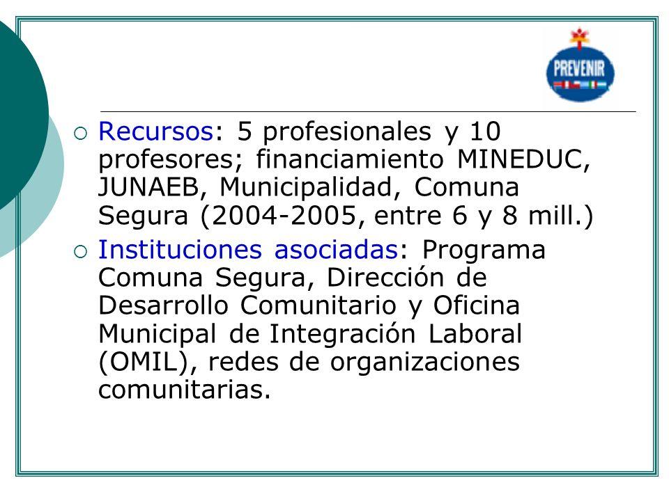 Recursos: 5 profesionales y 10 profesores; financiamiento MINEDUC, JUNAEB, Municipalidad, Comuna Segura (2004-2005, entre 6 y 8 mill.) Instituciones a