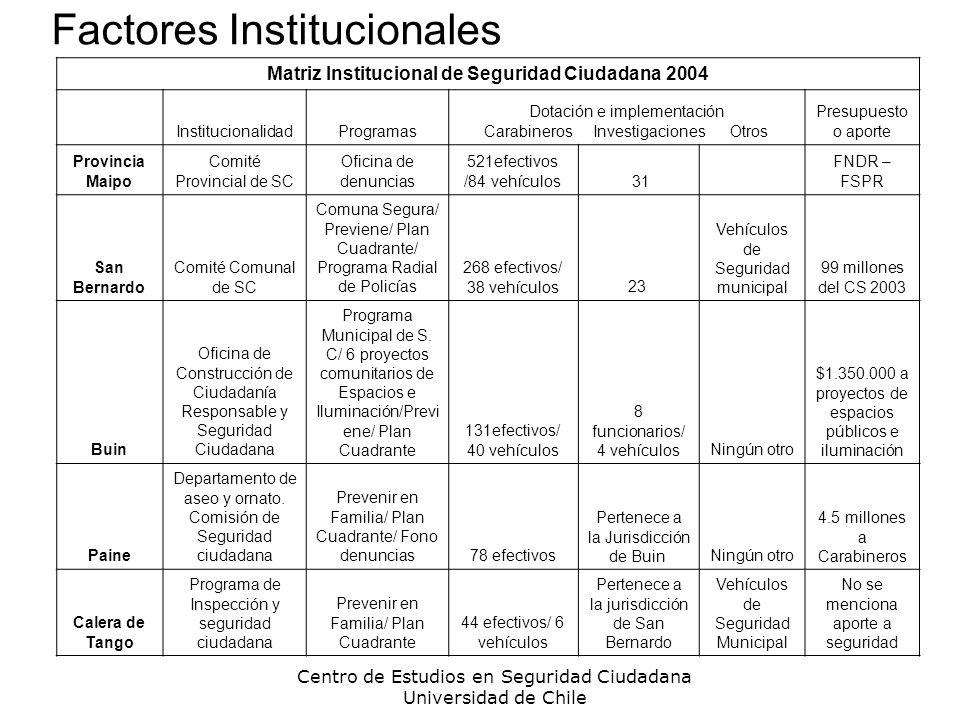 Factores Institucionales Centro de Estudios en Seguridad Ciudadana Universidad de Chile Matriz Institucional de Seguridad Ciudadana 2004 Institucional