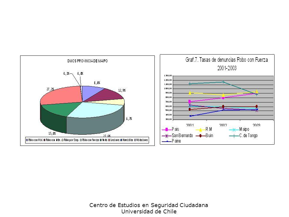Centro de Estudios en Seguridad Ciudadana Universidad de Chile