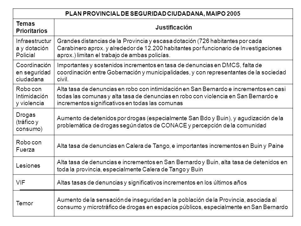 PLAN PROVINCIAL DE SEGURIDAD CIUDADANA, MAIPO 2005 Temas Prioritarios Justificación Infraestructur a y dotación Policial Grandes distancias de la Prov