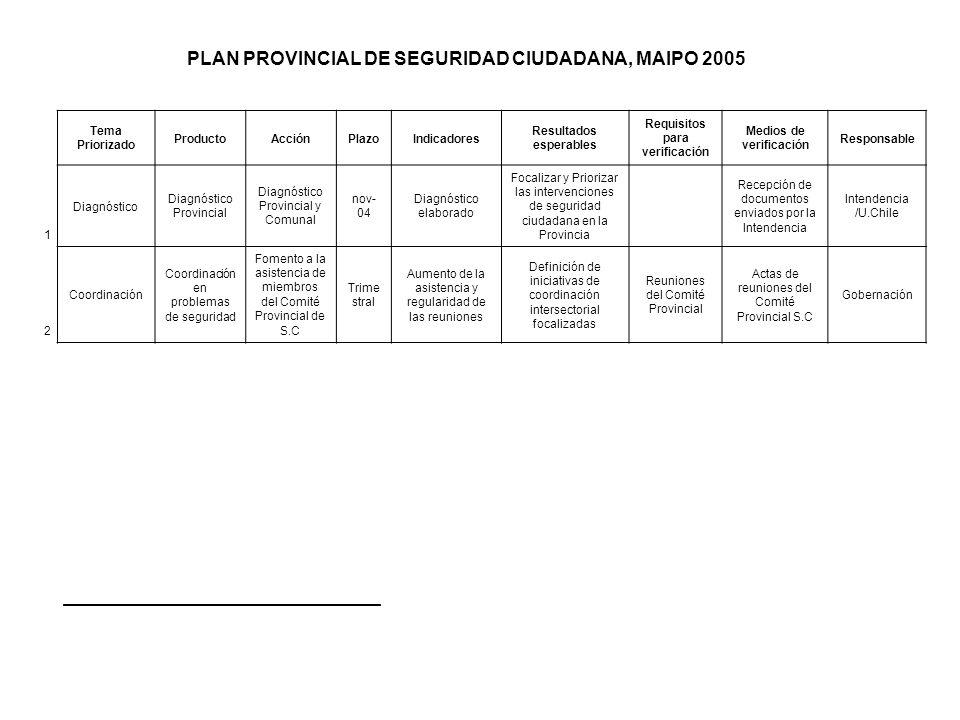 PLAN PROVINCIAL DE SEGURIDAD CIUDADANA, MAIPO 2005 Tema Priorizado ProductoAcciónPlazoIndicadores Resultados esperables Requisitos para verificación M
