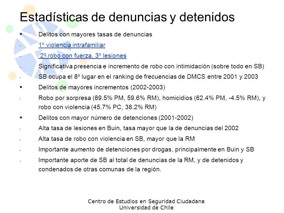 Estadísticas de denuncias y detenidos Delitos con mayores tasas de denuncias - 1º violencia intrafamiliar 1º violencia intrafamiliar - 2º robo con fue