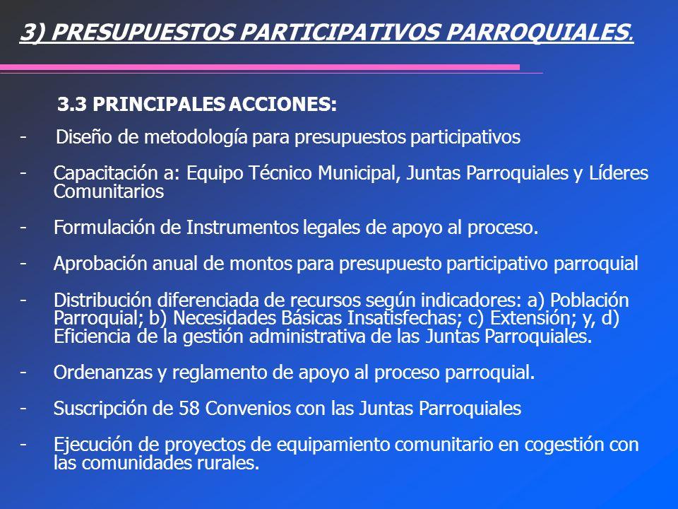 - Diseño de metodología para presupuestos participativos -Capacitación a: Equipo Técnico Municipal, Juntas Parroquiales y Líderes Comunitarios -Formul