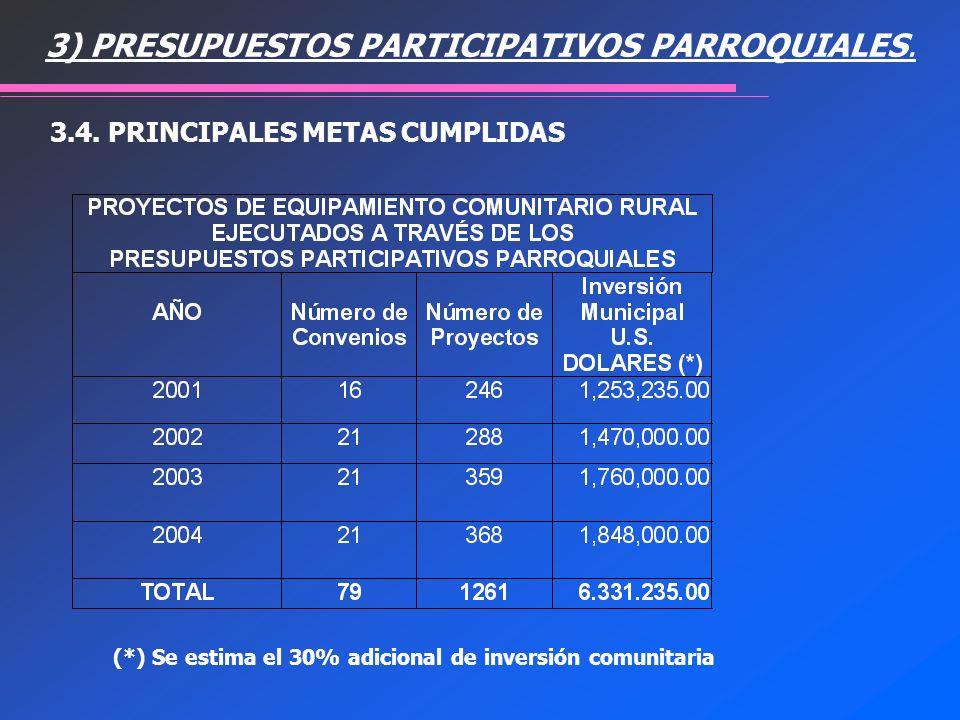 (*) Se estima el 30% adicional de inversión comunitaria 3.4. PRINCIPALES METAS CUMPLIDAS 3) PRESUPUESTOS PARTICIPATIVOS PARROQUIALES.
