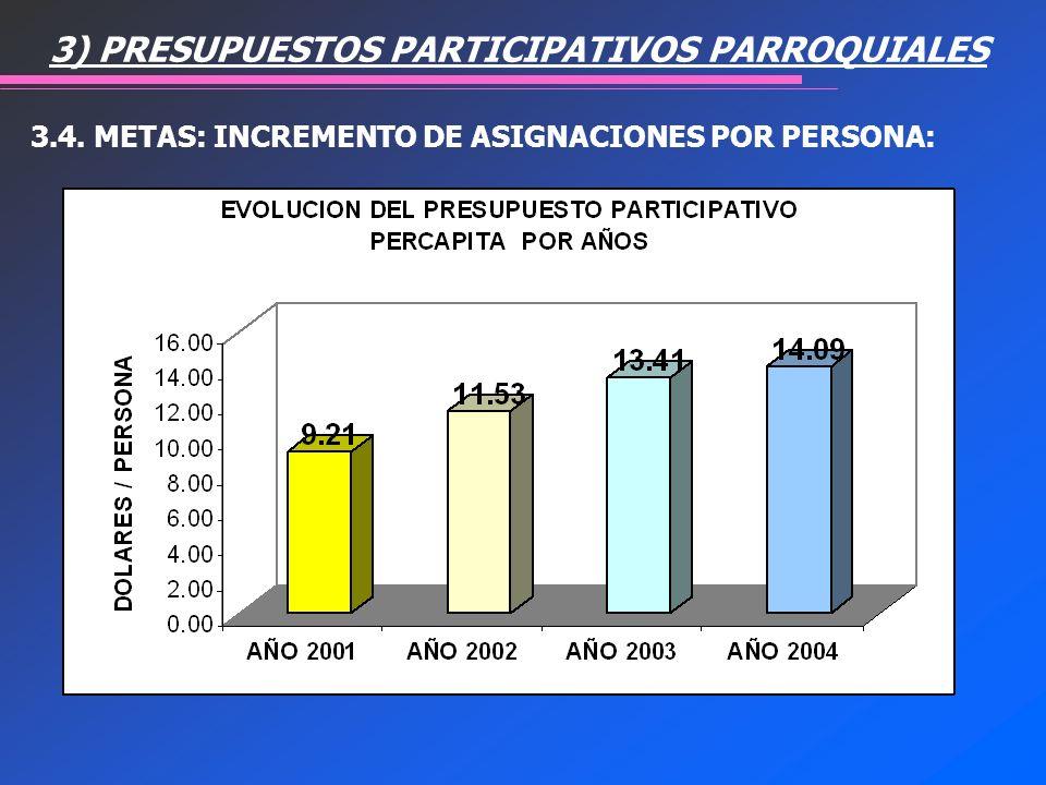 3.4. METAS: INCREMENTO DE ASIGNACIONES POR PERSONA: 3) PRESUPUESTOS PARTICIPATIVOS PARROQUIALES