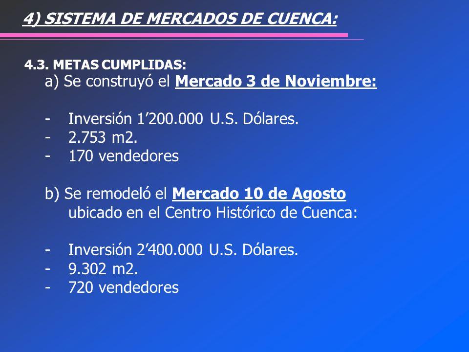 a) Se construyó el Mercado 3 de Noviembre: - Inversión 1200.000 U.S. Dólares. -2.753 m2. -170 vendedores b) Se remodeló el Mercado 10 de Agosto ubicad