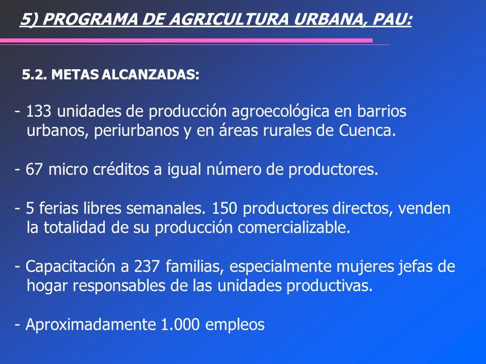 - 133 unidades de producción agroecológica en barrios urbanos, periurbanos y en áreas rurales de Cuenca. - 67 micro créditos a igual número de product