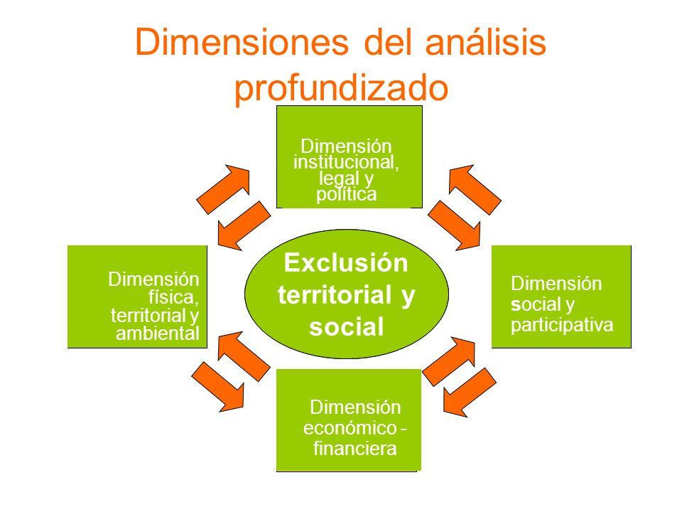 Dimensiones del análisis profundizado Estudios de caso Exclusión territorial y social La población local Los recursos materiales El territorio municip
