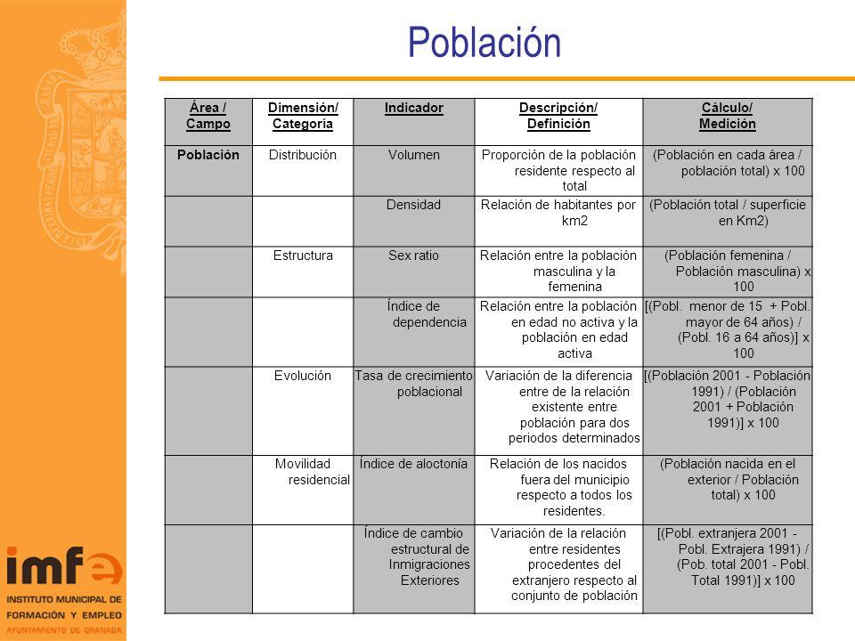 Población Área / Campo Dimensión/ Categoría IndicadorDescripción/ Definición Cálculo/ Medición PoblaciónDistribuciónVolumenProporción de la población