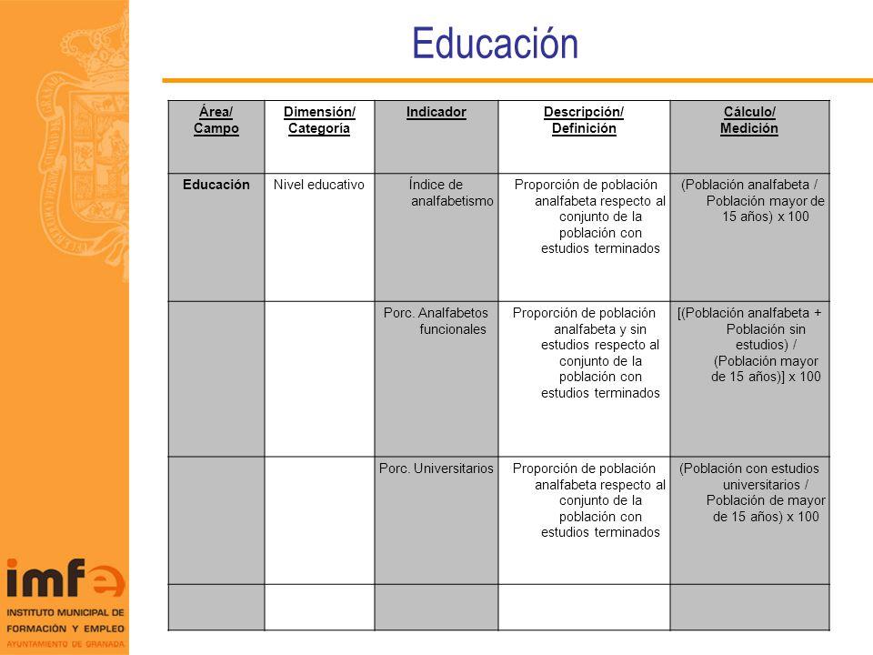 Trabajo Área/ Campo Dimensión/ Categoría IndicadorDescripción/ Definición Cálculo/ Medición TrabajoRelación con la actividad Porc.