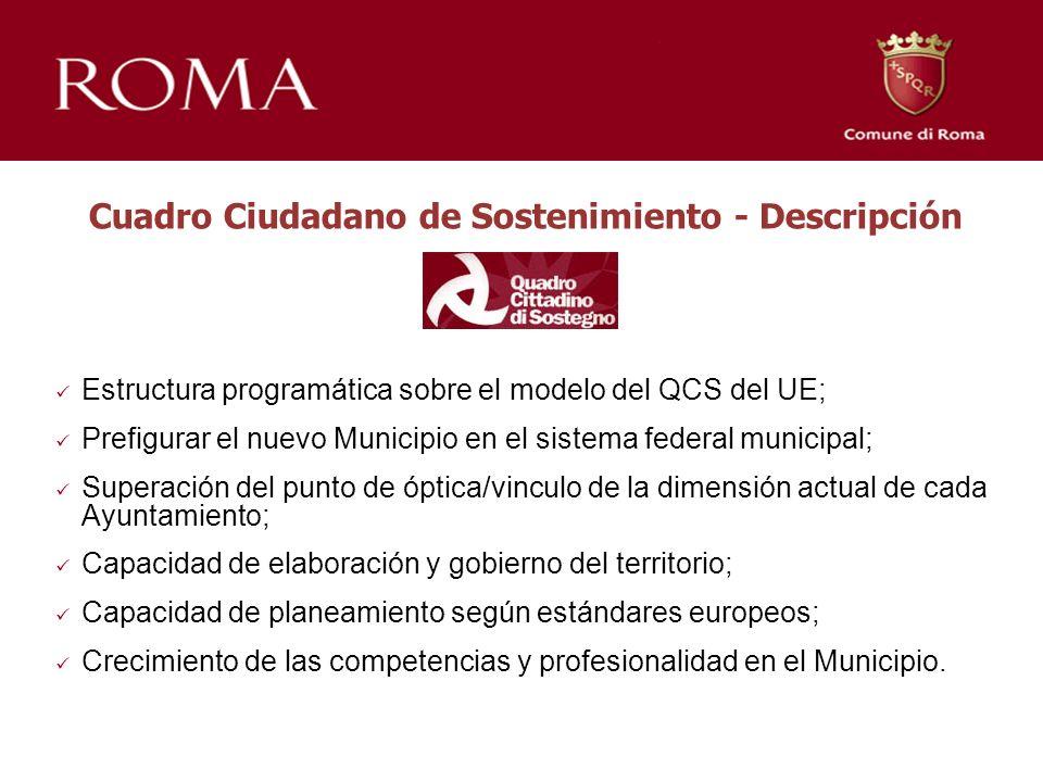 Cuadro Ciudadano de Sostenimiento - Descripción Estructura programática sobre el modelo del QCS del UE; Prefigurar el nuevo Municipio en el sistema fe