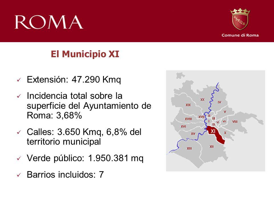 El Municipio XI Extensión: 47.290 Kmq Incidencia total sobre la superficie del Ayuntamiento de Roma: 3,68% Calles: 3.650 Kmq, 6,8% del territorio municipal Verde público: 1.950.381 mq Barrios incluidos: 7