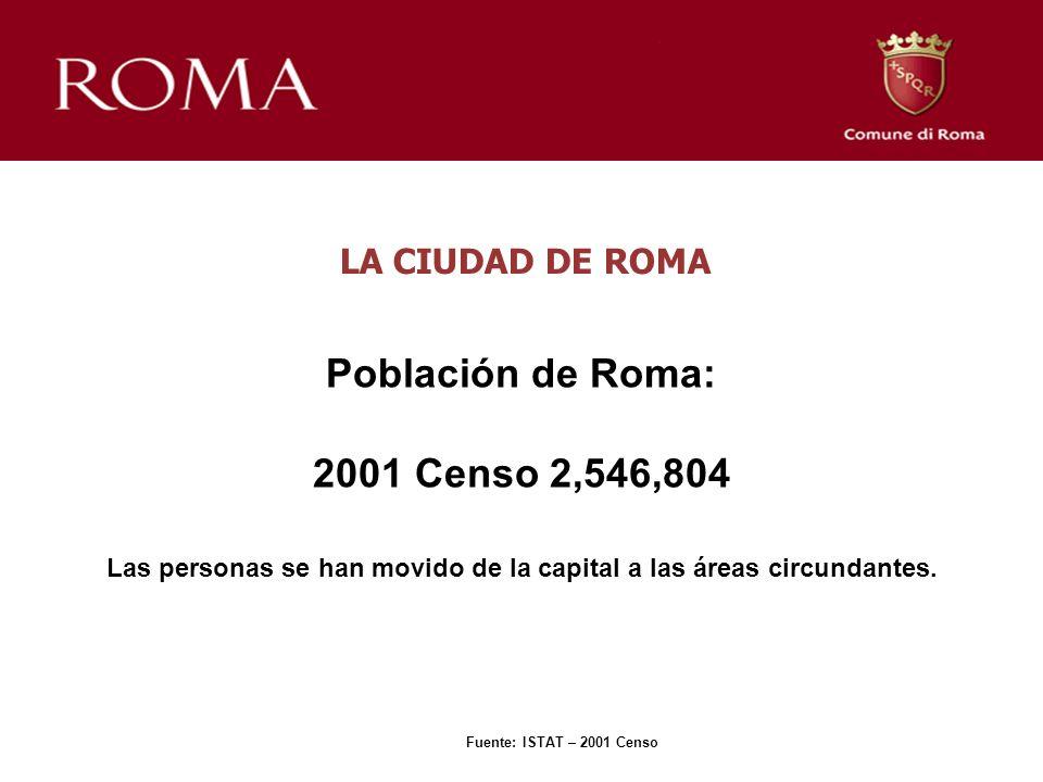 LA CIUDAD DE ROMA Población de Roma: 2001 Censo 2,546,804 Las personas se han movido de la capital a las áreas circundantes. Fuente: ISTAT – 2001 Cens