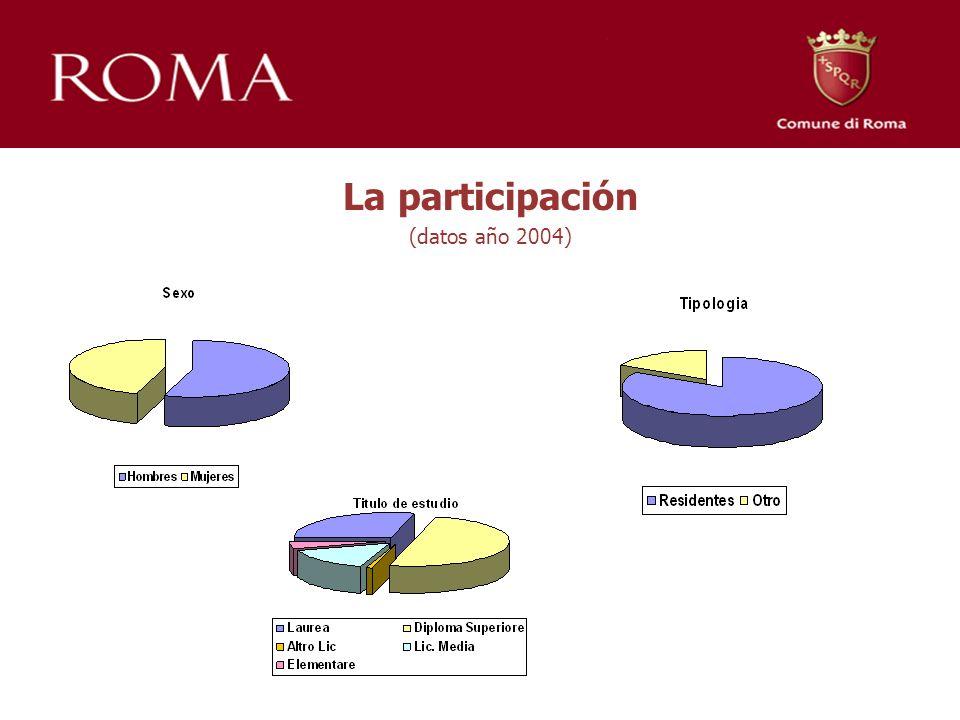 La participación (datos año 2004)