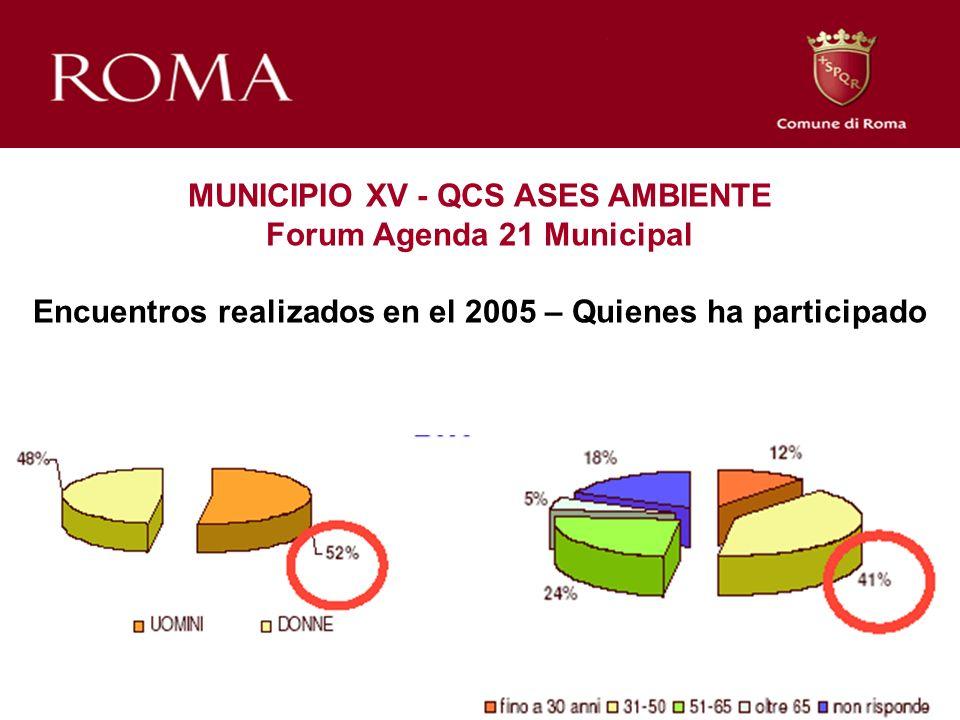 MUNICIPIO XV - QCS ASES AMBIENTE Forum Agenda 21 Municipal Encuentros realizados en el 2005 – Quienes ha participado