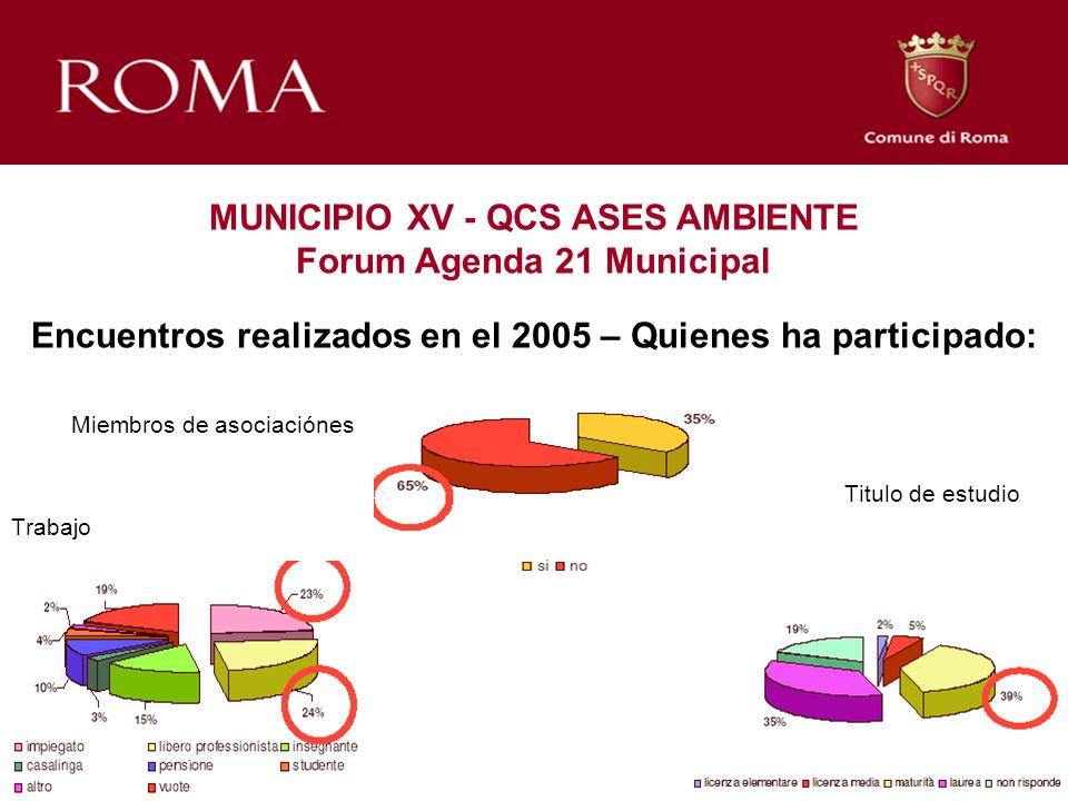 Miembros de asociaciónes Titulo de estudio Trabajo MUNICIPIO XV - QCS ASES AMBIENTE Forum Agenda 21 Municipal Encuentros realizados en el 2005 – Quien