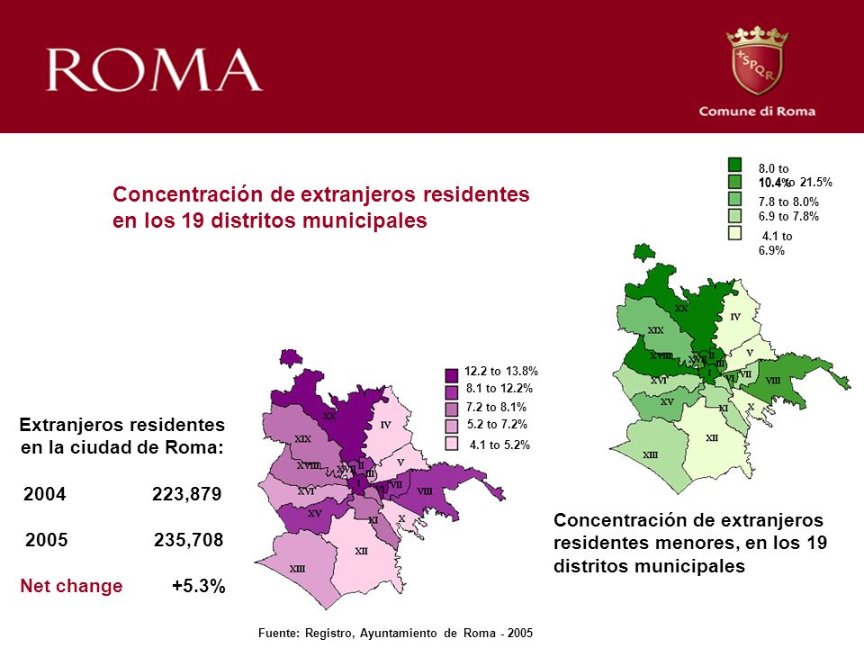 12.2 to 13.8% 8.1 to 12.2% 7.2 to 8.1% 7.8 to 8.0% 8.0 to 10.4% 10.4 to 21.5% 5.2 to 7.2% 6.9 to 7.8% 4.1 to 6.9% 4.1 to 5.2% Extranjeros residentes en la ciudad de Roma: 2004 223,879 2005 235,708 Net change +5.3% Fuente: Registro, Ayuntamiento de Roma - 2005 Concentración de extranjeros residentes en los 19 distritos municipales Concentración de extranjeros residentes menores, en los 19 distritos municipales