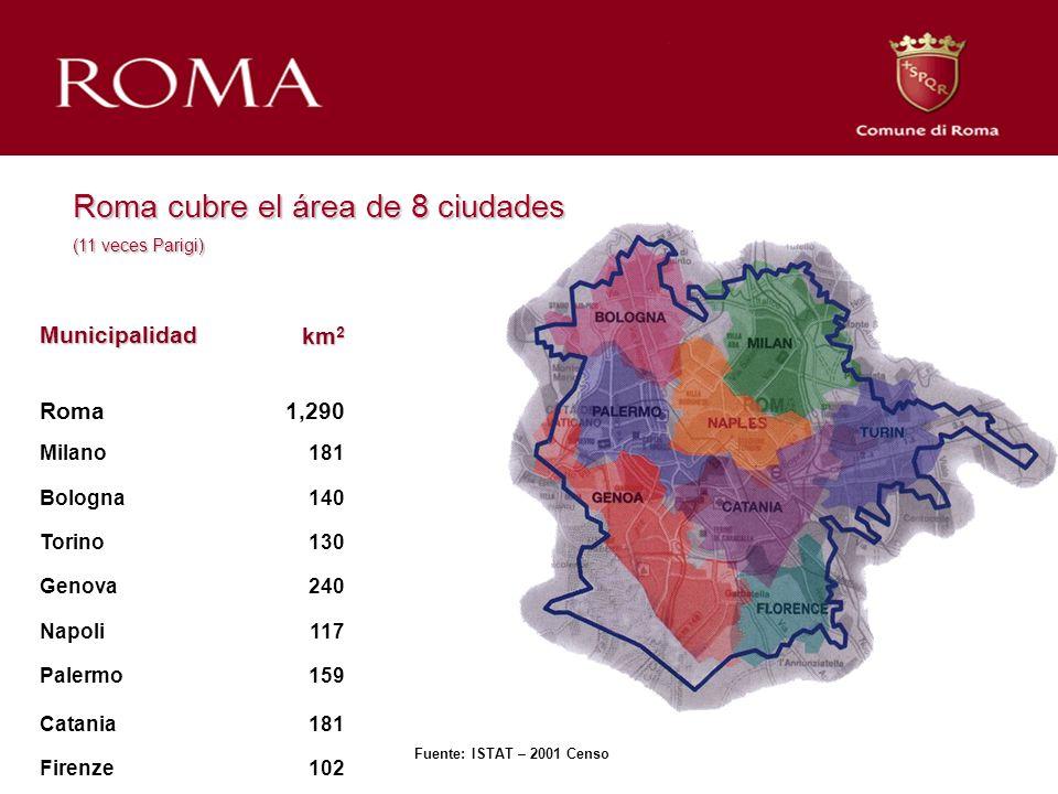 Municipalidad km 2 Roma1,290 Milano181 Bologna140 Torino130 Genova240 Napoli117 Palermo159 Catania181 Firenze102 Fuente: ISTAT – 2001 Censo Roma cubre el área de 8 ciudades (11 veces Parigi)