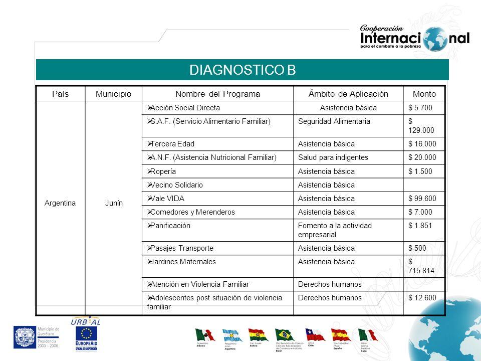 DIAGNOSTICO B PaísMunicipioNombre del ProgramaÁmbito de AplicaciónMonto ArgentinaJunín Acción Social DirectaAsistencia básica$ 5.700 S.A.F. (Servicio