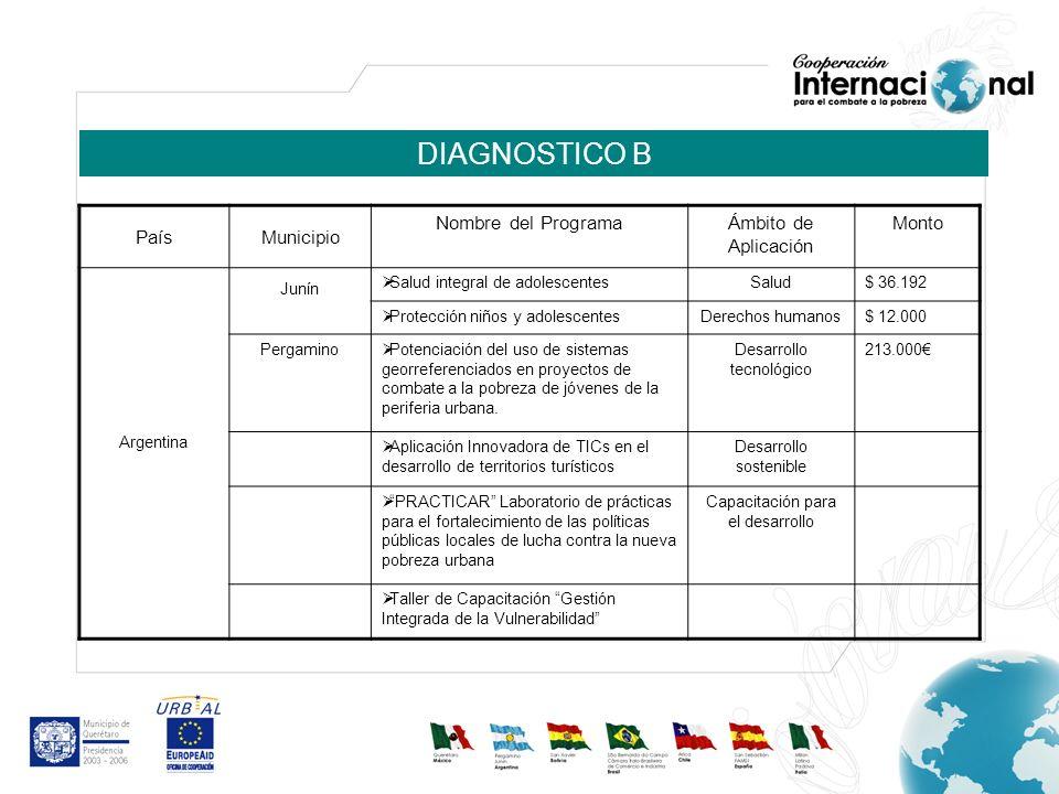 DIAGNOSTICO B PaísMunicipio Nombre del ProgramaÁmbito de Aplicación Monto Argentina Junín Salud integral de adolescentesSalud$ 36.192 Protección niños
