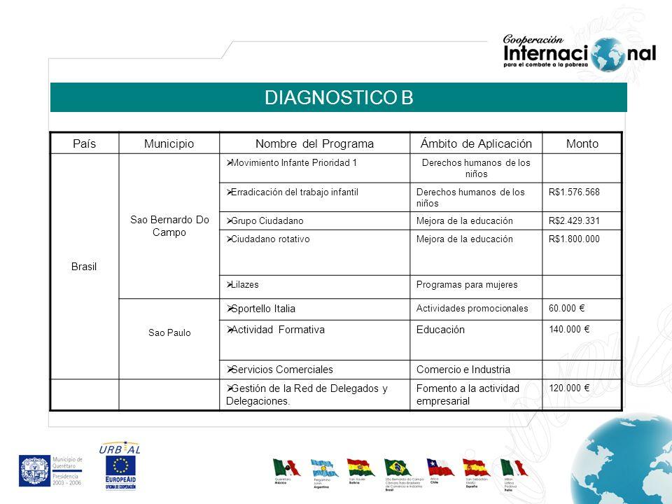 DIAGNOSTICO B PaísMunicipio Nombre del ProgramaÁmbito de Aplicación Monto Brasil Sao Paulo Experiencia Internacional de TelemedicinaSalud en zonas marginadas 70.000 Promoción del sector de carnesSeguridad alimentaria30.000 NanotecnologíaDesarrollo tecnológico20.000 España San Sebastián Programa de Empleo Escuela Taller de Trelew Generación de trabajo124.056,54 Dinamización local del mercado laboral Generación de trabajo249.972,8 Sistema de información para la gestión urbana.